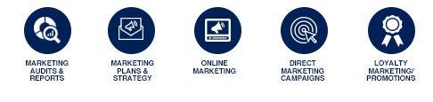 marketing, Marketing Managment