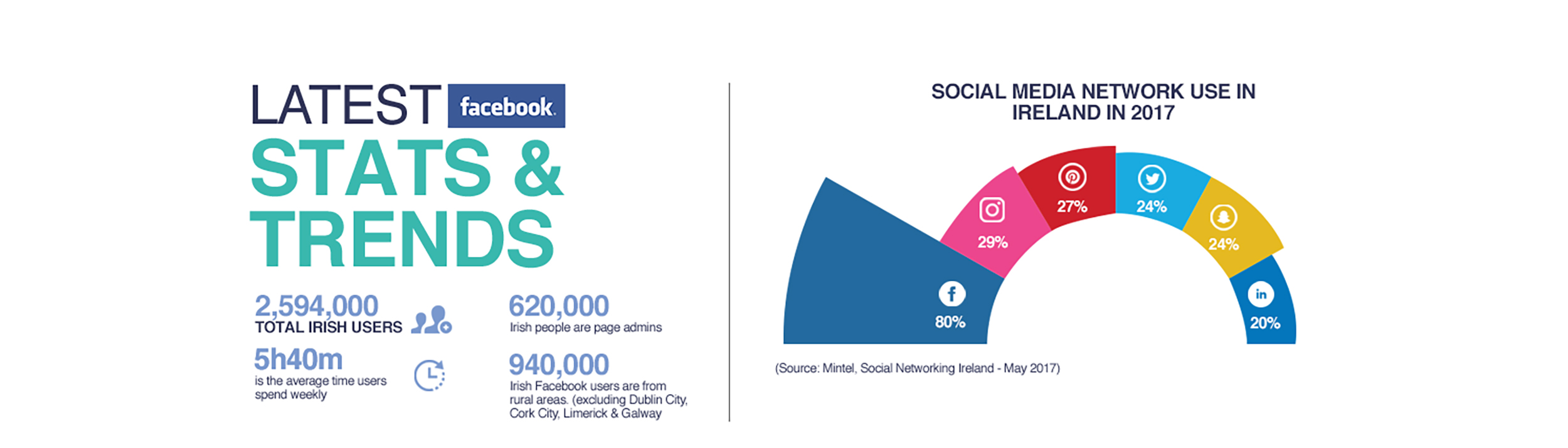 social media management, Social Media Management